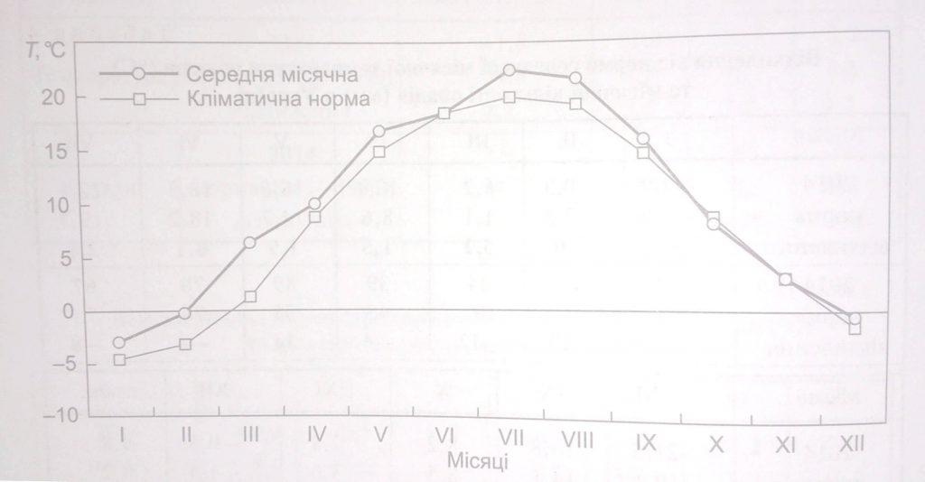 Підвищення темпратури за кліматичну норму у Києві