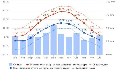 Річний хід метеорологічних показників