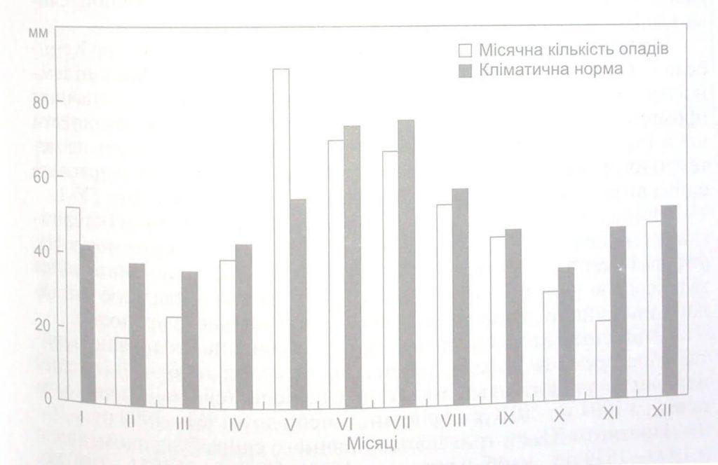 Розподілення атмосферних опадів за часом