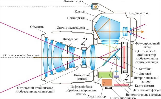 Схема дзеркального фотоапарату